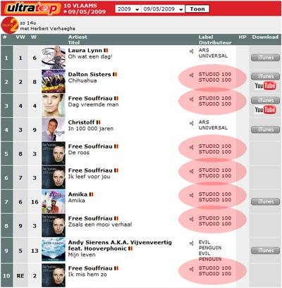 Vlaamse Ultratop 10